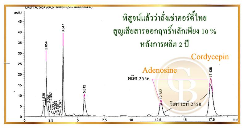 healthycordyceps_story_chromatogram